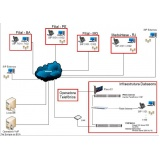 empresa de suporte de tecnologia da informação Distrito Industrial Remédios